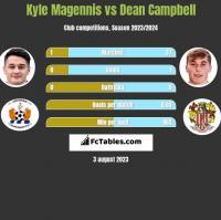 Kyle Magennis vs Dean Campbell h2h player stats