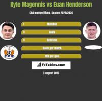 Kyle Magennis vs Euan Henderson h2h player stats