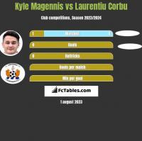 Kyle Magennis vs Laurentiu Corbu h2h player stats