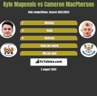 Kyle Magennis vs Cameron MacPherson h2h player stats