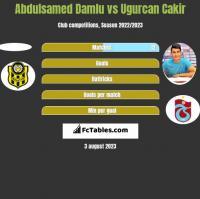 Abdulsamed Damlu vs Ugurcan Cakir h2h player stats
