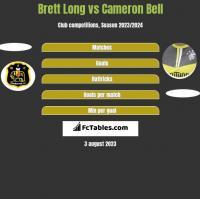 Brett Long vs Cameron Bell h2h player stats