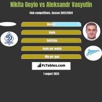 Nikita Goylo vs Aleksandr Vasyutin h2h player stats