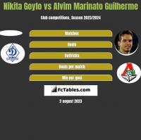 Nikita Goylo vs Alvim Marinato Guilherme h2h player stats