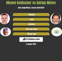 Michel Aebischer vs Adrian Winter h2h player stats