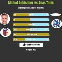 Michel Aebischer vs Anas Tahiri h2h player stats
