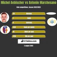 Michel Aebischer vs Antonio Marchesano h2h player stats
