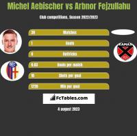 Michel Aebischer vs Arbnor Fejzullahu h2h player stats