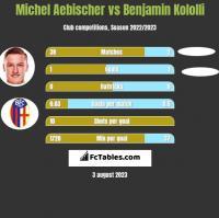 Michel Aebischer vs Benjamin Kololli h2h player stats