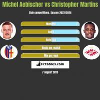 Michel Aebischer vs Christopher Martins h2h player stats