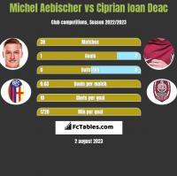 Michel Aebischer vs Ciprian Ioan Deac h2h player stats
