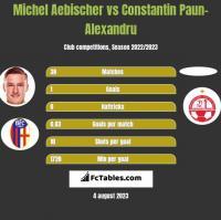 Michel Aebischer vs Constantin Paun-Alexandru h2h player stats