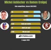 Michel Aebischer vs Domen Crnigoj h2h player stats