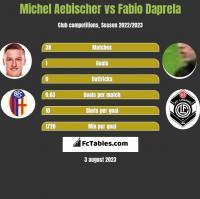 Michel Aebischer vs Fabio Daprela h2h player stats