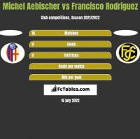 Michel Aebischer vs Francisco Rodriguez h2h player stats