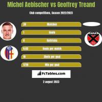 Michel Aebischer vs Geoffrey Treand h2h player stats