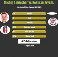 Michel Aebischer vs Hekuran Kryeziu h2h player stats
