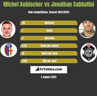 Michel Aebischer vs Jonathan Sabbatini h2h player stats