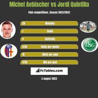 Michel Aebischer vs Jordi Quintilla h2h player stats