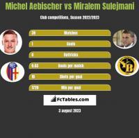 Michel Aebischer vs Miralem Sulejmani h2h player stats