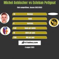 Michel Aebischer vs Esteban Petignat h2h player stats