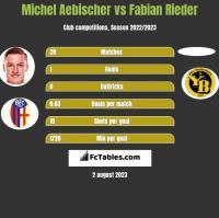 Michel Aebischer vs Fabian Rieder h2h player stats