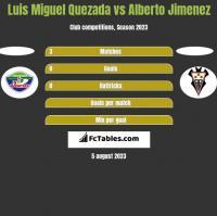 Luis Miguel Quezada vs Alberto Jimenez h2h player stats