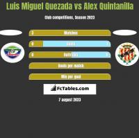 Luis Miguel Quezada vs Alex Quintanilla h2h player stats