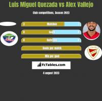 Luis Miguel Quezada vs Alex Vallejo h2h player stats
