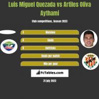 Luis Miguel Quezada vs Artiles Oliva Aythami h2h player stats