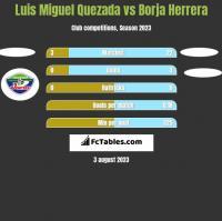 Luis Miguel Quezada vs Borja Herrera h2h player stats