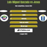 Luis Miguel Quezada vs Jesus h2h player stats