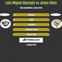Luis Miguel Quezada vs Jesus Olmo h2h player stats