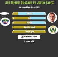 Luis Miguel Quezada vs Jorge Saenz h2h player stats