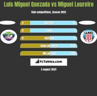 Luis Miguel Quezada vs Miguel Loureiro h2h player stats