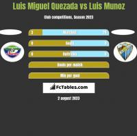 Luis Miguel Quezada vs Luis Munoz h2h player stats
