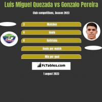Luis Miguel Quezada vs Gonzalo Pereira h2h player stats