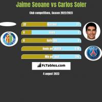 Jaime Seoane vs Carlos Soler h2h player stats