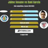Jaime Seoane vs Dani Garcia h2h player stats