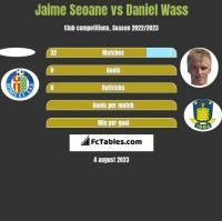 Jaime Seoane vs Daniel Wass h2h player stats