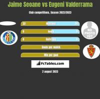Jaime Seoane vs Eugeni Valderrama h2h player stats