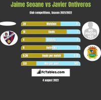 Jaime Seoane vs Javier Ontiveros h2h player stats