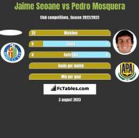 Jaime Seoane vs Pedro Mosquera h2h player stats
