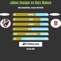 Jaime Seoane vs Alex Blanco h2h player stats