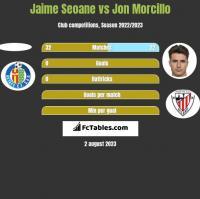 Jaime Seoane vs Jon Morcillo h2h player stats