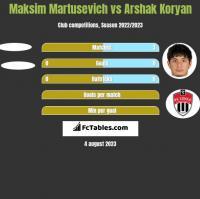 Maksim Martusevich vs Arshak Koryan h2h player stats