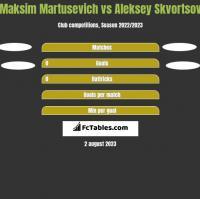 Maksim Martusevich vs Aleksey Skvortsov h2h player stats