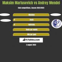 Maksim Martusevich vs Andrey Mendel h2h player stats