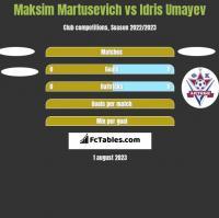 Maksim Martusevich vs Idris Umayev h2h player stats