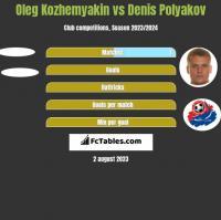 Oleg Kozhemyakin vs Dzianis Palakou h2h player stats